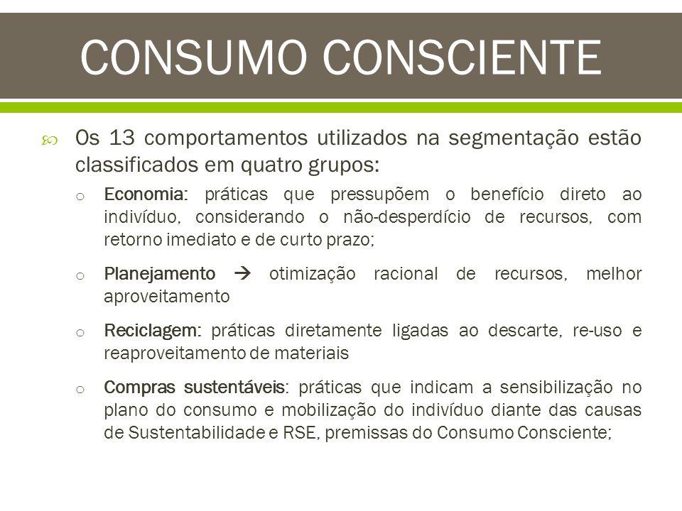 CONSUMO CONSCIENTE Os 13 comportamentos utilizados na segmentação estão classificados em quatro grupos: