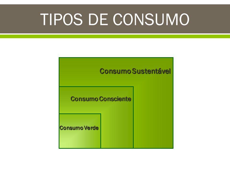TIPOS DE CONSUMO Consumo Sustentável Consumo Consciente Consumo Verde