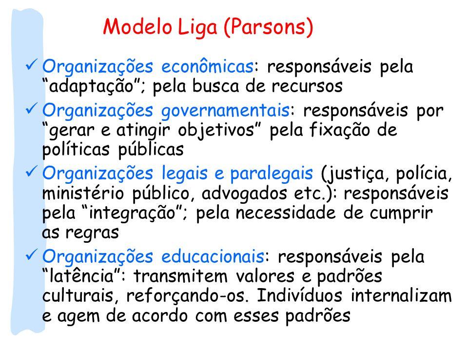 Modelo Liga (Parsons)Organizações econômicas: responsáveis pela adaptação ; pela busca de recursos.