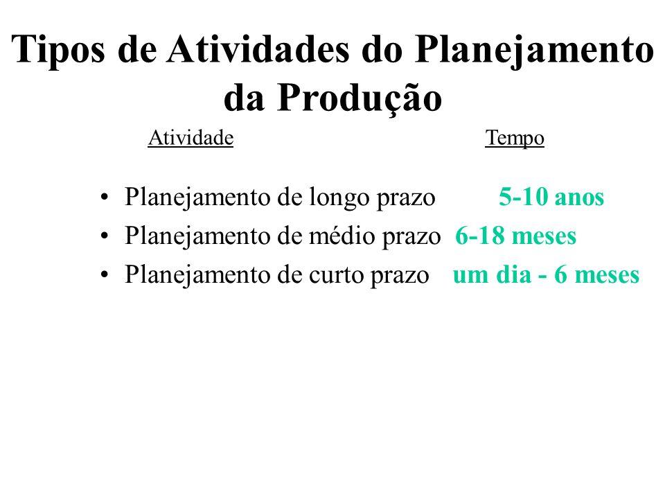 Tipos de Atividades do Planejamento da Produção