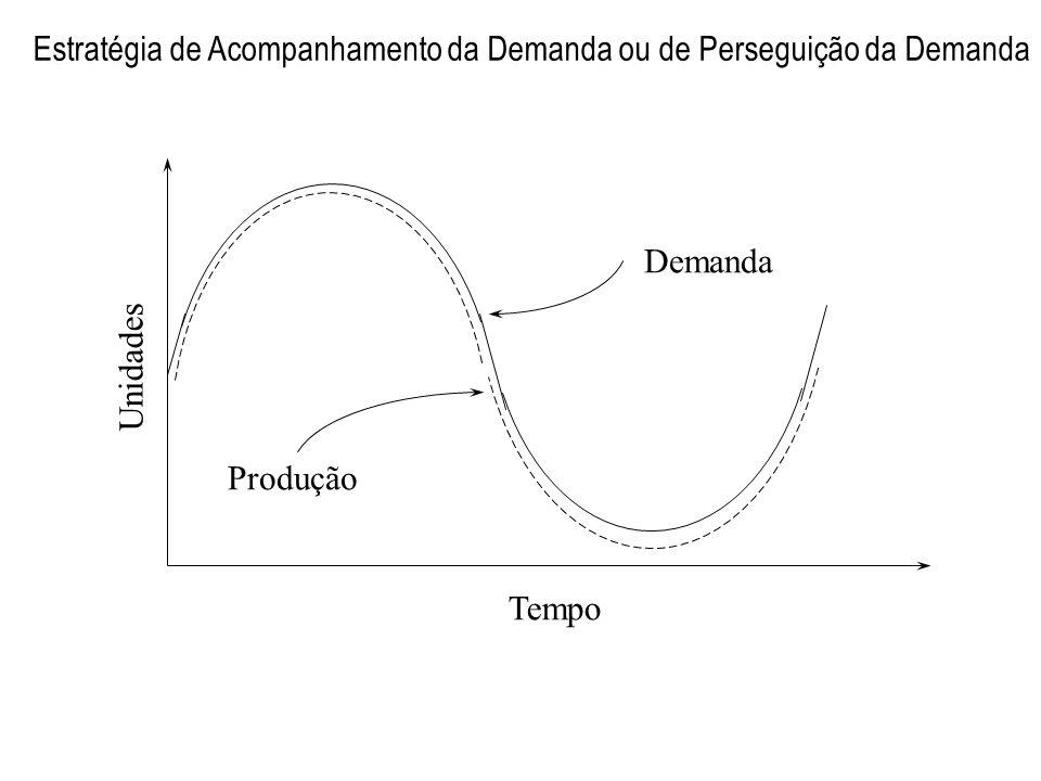 Estratégia de Acompanhamento da Demanda ou de Perseguição da Demanda