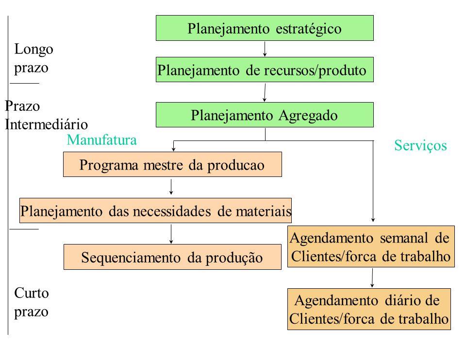 Planejamento estratégico Longo prazo Planejamento de recursos/produto