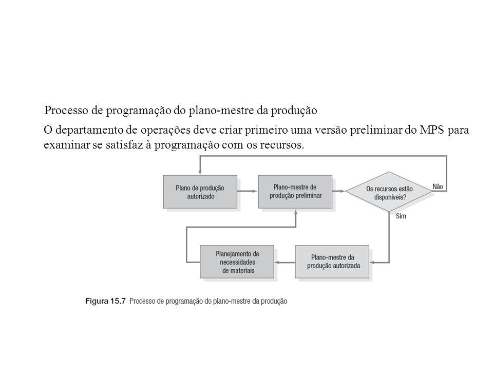 Processo de programação do plano-mestre da produção