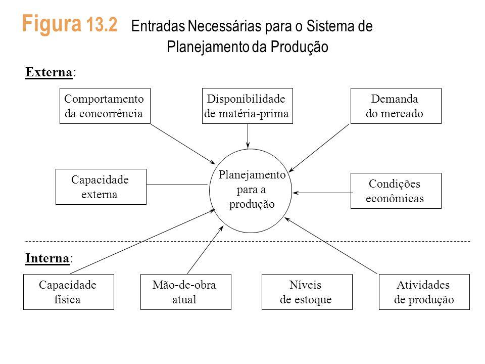 Figura 13.2 Entradas Necessárias para o Sistema de
