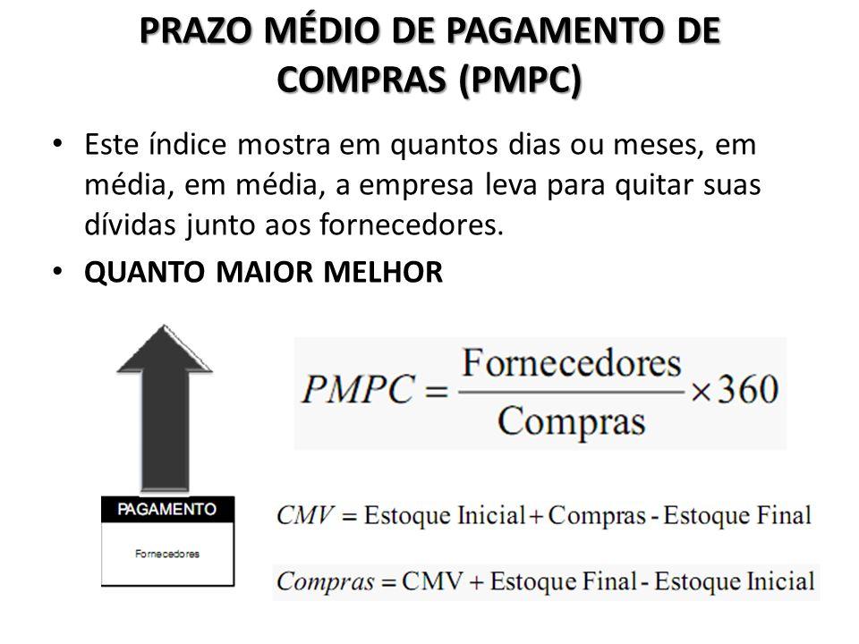PRAZO MÉDIO DE PAGAMENTO DE COMPRAS (PMPC)