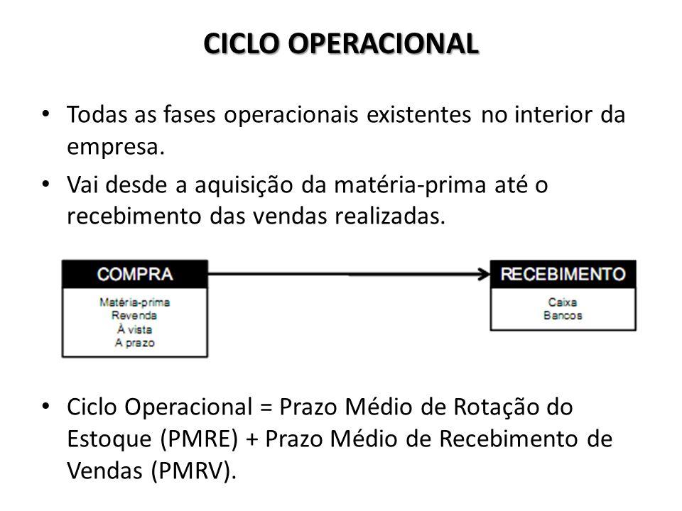 CICLO OPERACIONAL Todas as fases operacionais existentes no interior da empresa.
