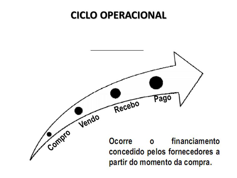CICLO OPERACIONAL