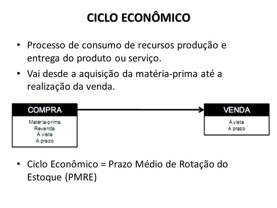 CICLO ECONÔMICO Processo de consumo de recursos produção e entrega do produto ou serviço.