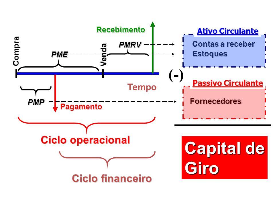 Capital de Giro (-) Ciclo operacional Ciclo financeiro Tempo