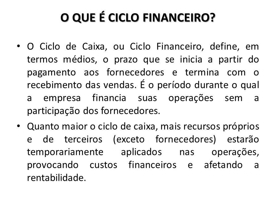 O QUE É CICLO FINANCEIRO