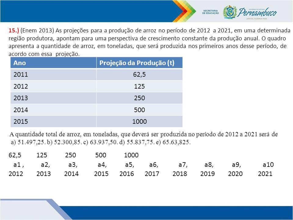 Projeção da Produção (t) 2011 62,5 2012 125 2013 250 2014 500 2015