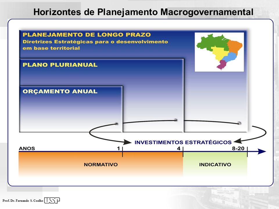 Horizontes de Planejamento Macrogovernamental