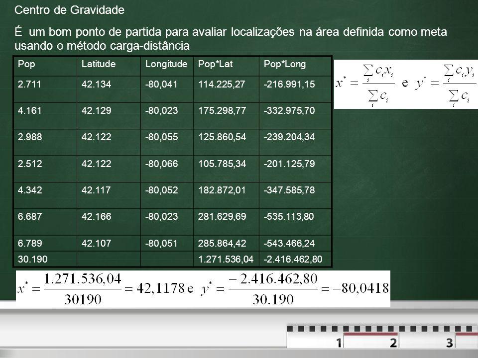 Centro de Gravidade É um bom ponto de partida para avaliar localizações na área definida como meta usando o método carga-distância.