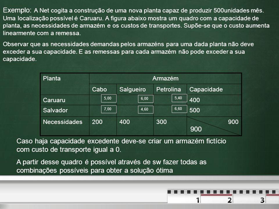 Exemplo: A Net cogita a construção de uma nova planta capaz de produzir 500unidades mês. Uma localização possível é Caruaru. A figura abaixo mostra um quadro com a capacidade de planta, as necessidades de armazém e os custos de transportes. Supõe-se que o custo aumenta linearmente com a remessa.