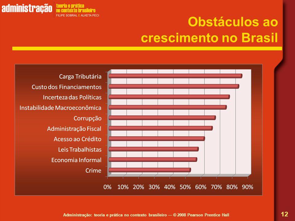 Obstáculos ao crescimento no Brasil