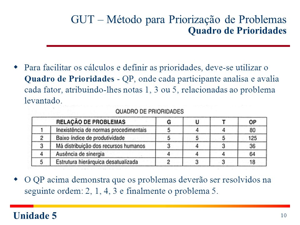 GUT – Método para Priorização de Problemas Quadro de Prioridades