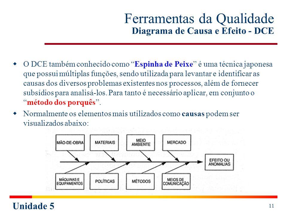 Ferramentas da Qualidade Diagrama de Causa e Efeito - DCE