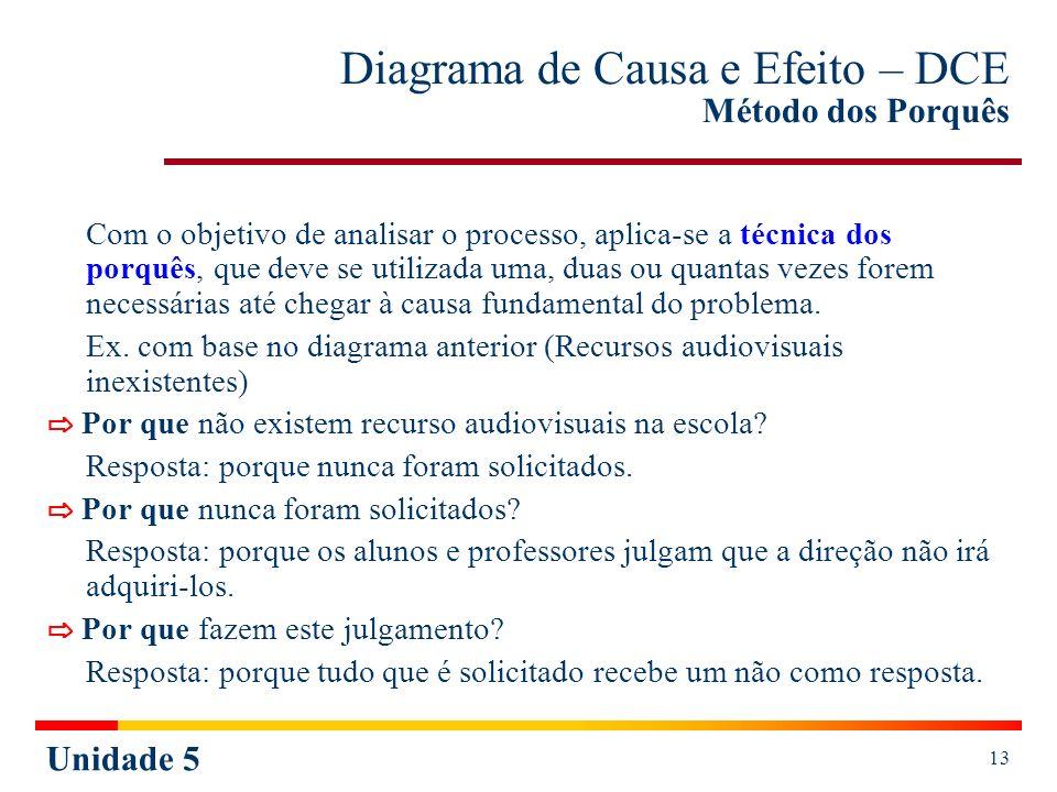 Diagrama de Causa e Efeito – DCE Método dos Porquês