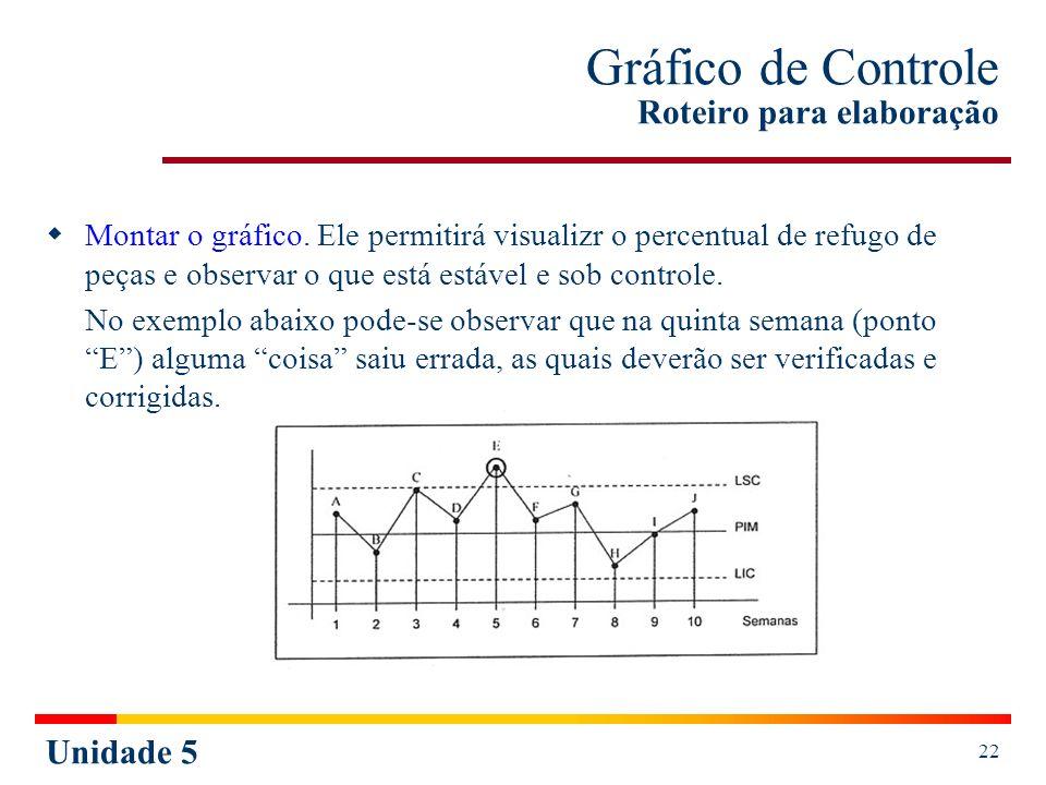 Gráfico de Controle Roteiro para elaboração