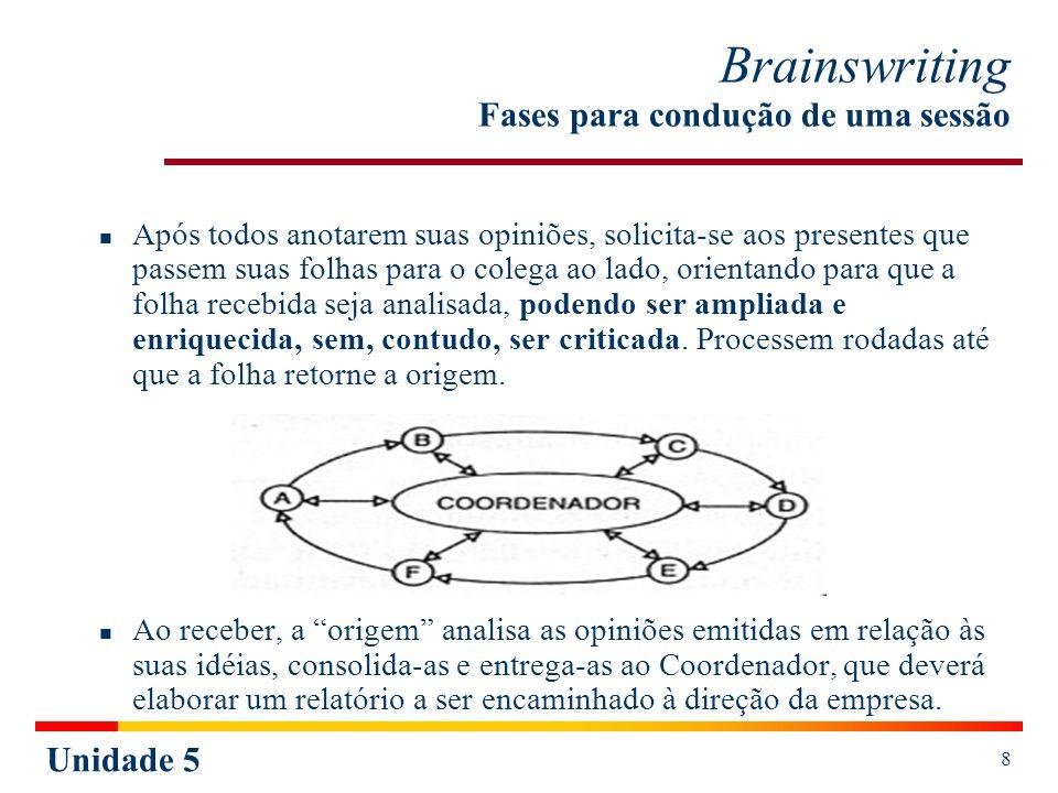 Brainswriting Fases para condução de uma sessão
