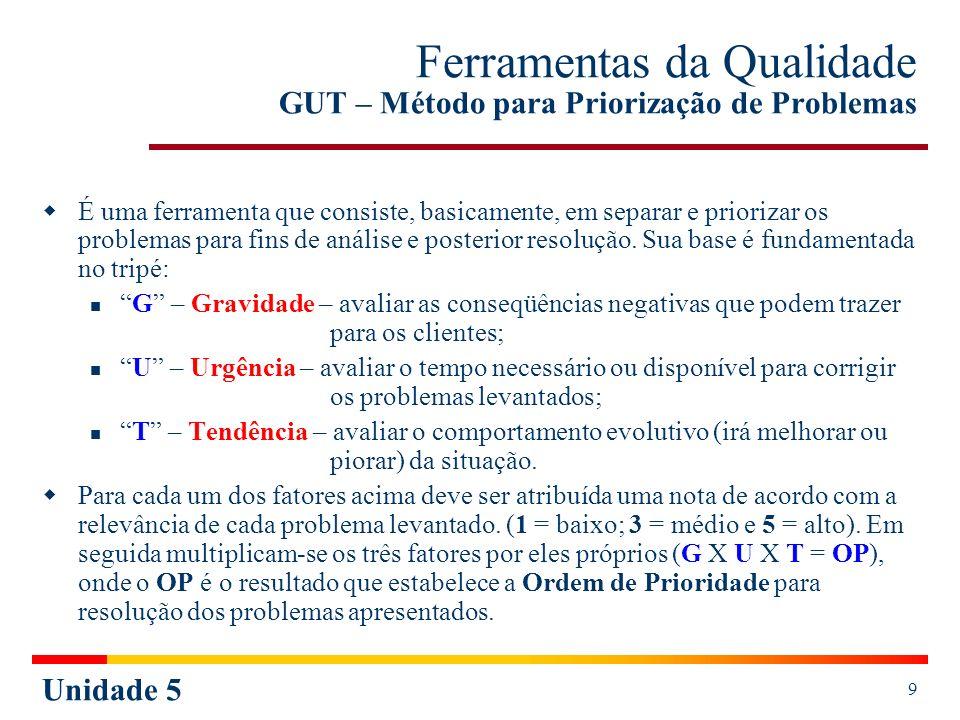 Ferramentas da Qualidade GUT – Método para Priorização de Problemas