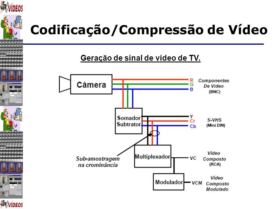 Geração de sinal de vídeo de TV.