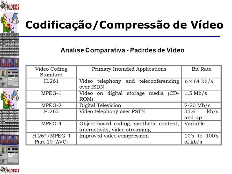 Análise Comparativa - Padrões de Vídeo