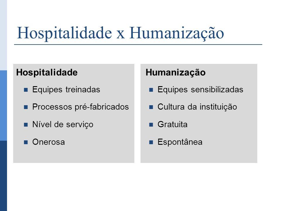 Hospitalidade x Humanização