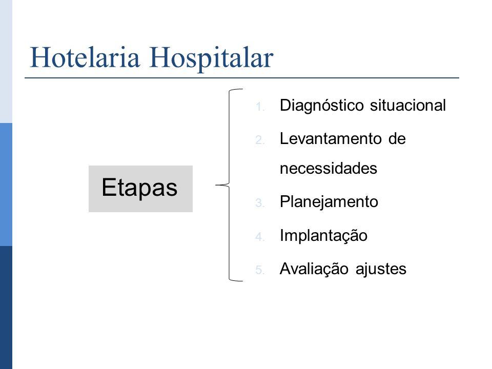 Hotelaria Hospitalar Etapas Diagnóstico situacional