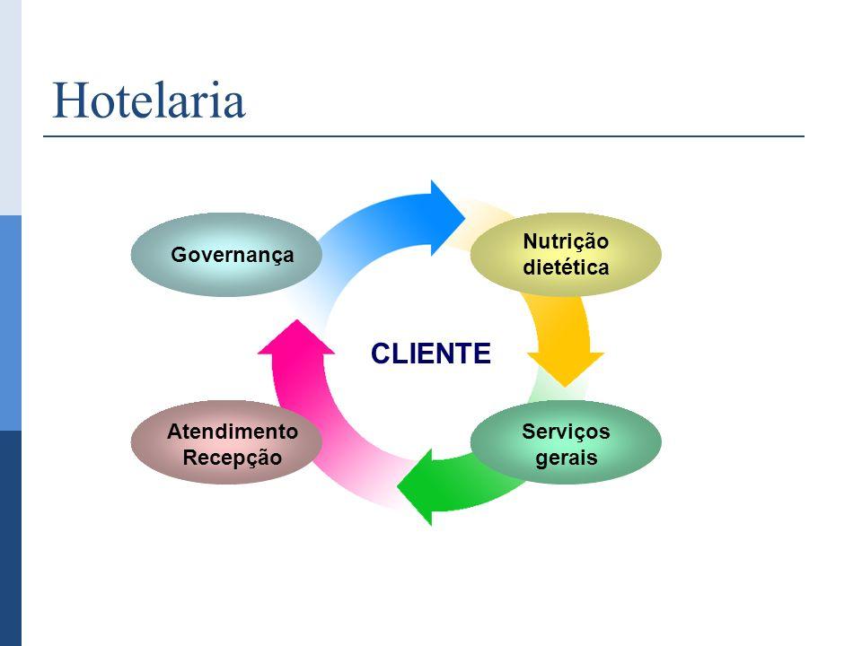 Hotelaria CLIENTE Nutrição dietética Governança Atendimento Recepção