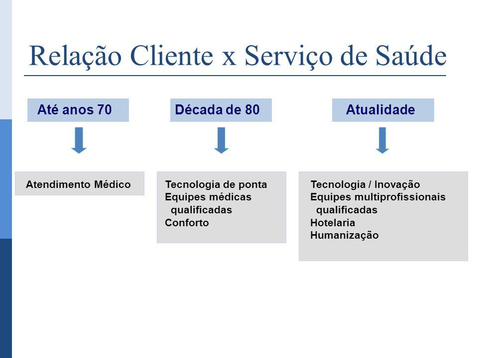 Relação Cliente x Serviço de Saúde