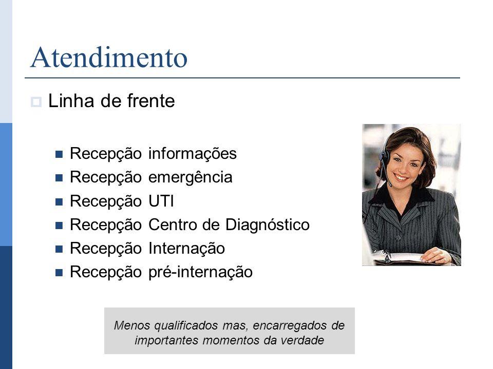 Atendimento Linha de frente Recepção informações Recepção emergência