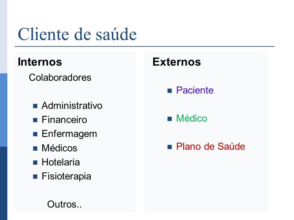 Cliente de saúde Internos Externos Colaboradores Administrativo