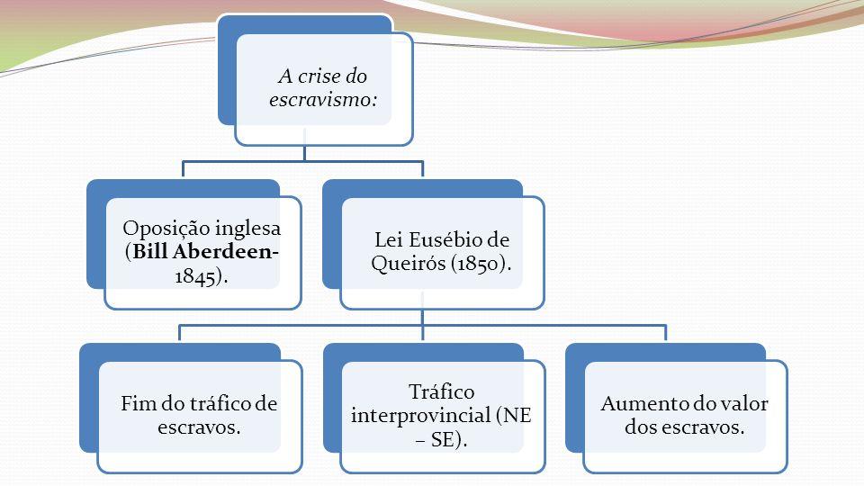 Oposição inglesa (Bill Aberdeen-1845). Lei Eusébio de Queirós (1850).