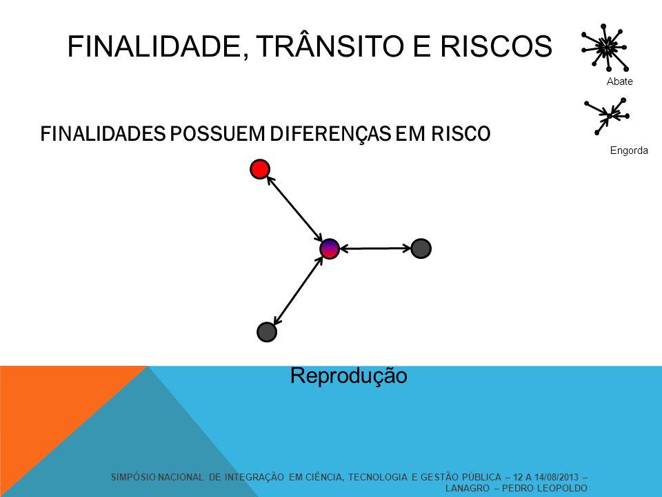 FINALIDADE, TRÂNSITO E RISCOS