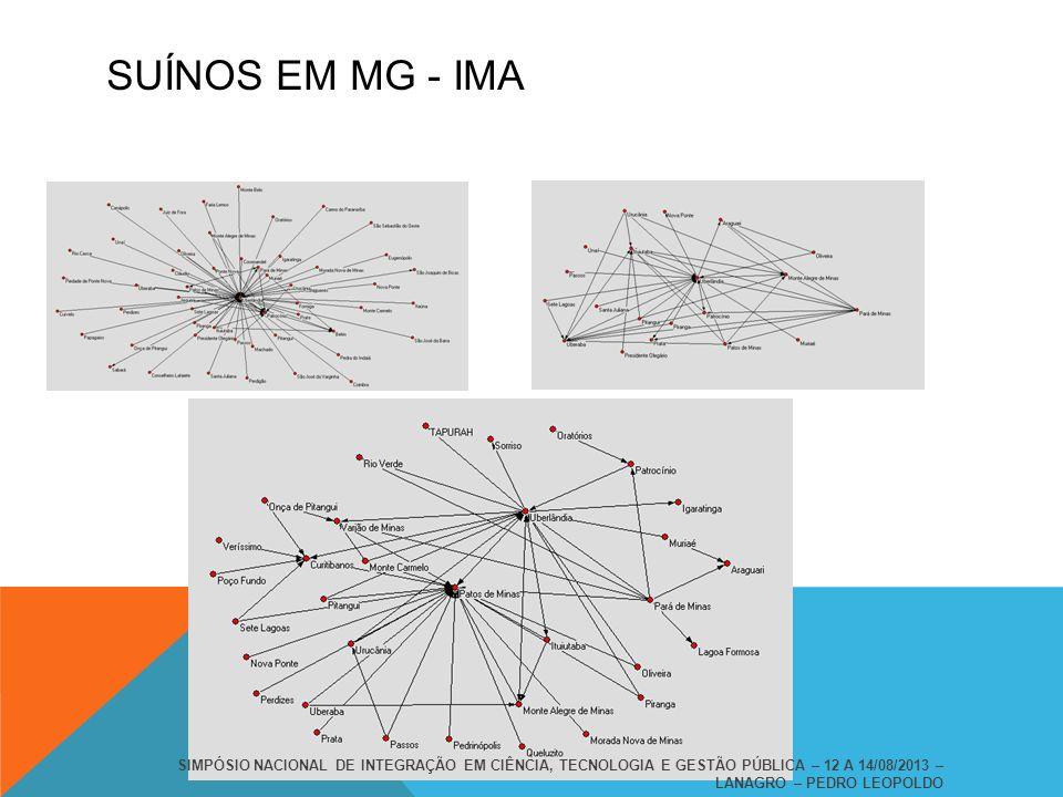 SUÍNOS EM MG - IMA SIMPÓSIO NACIONAL DE INTEGRAÇÃO EM CIÊNCIA, TECNOLOGIA E GESTÃO PÚBLICA – 12 A 14/08/2013 – LANAGRO – PEDRO LEOPOLDO.