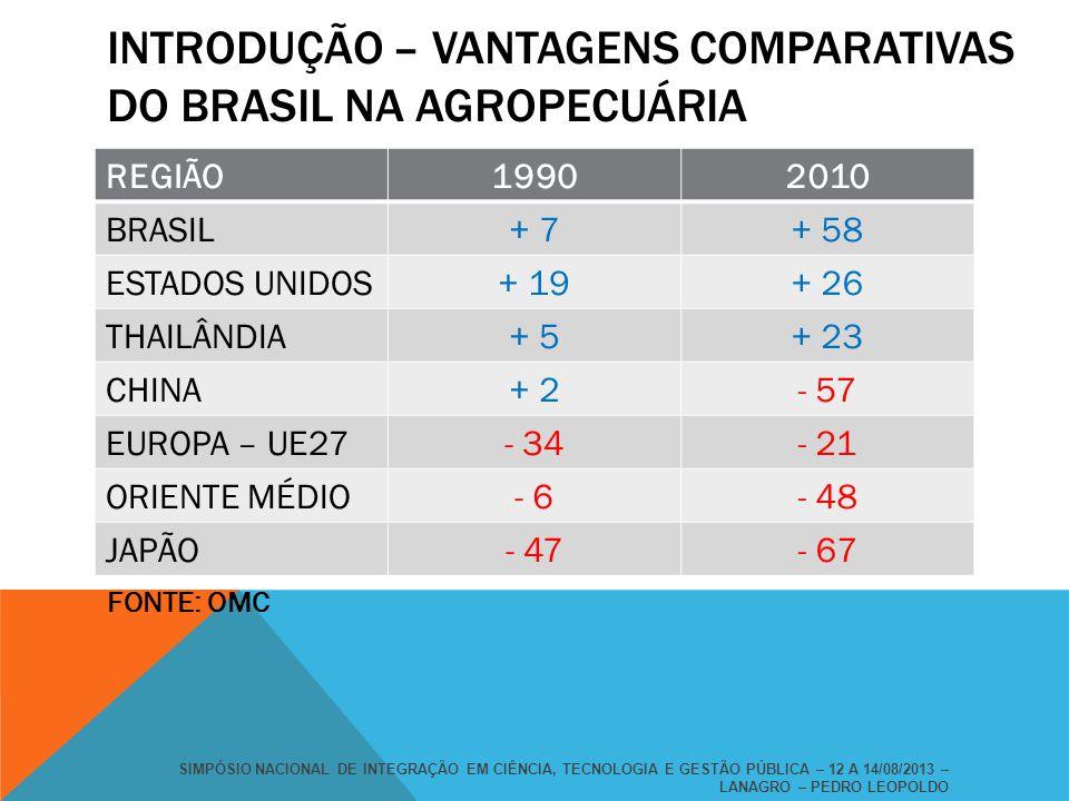 INTRODUÇÃO – VANTAGENS COMPARATIVAS DO BRASIL NA AGROPECUÁRIA