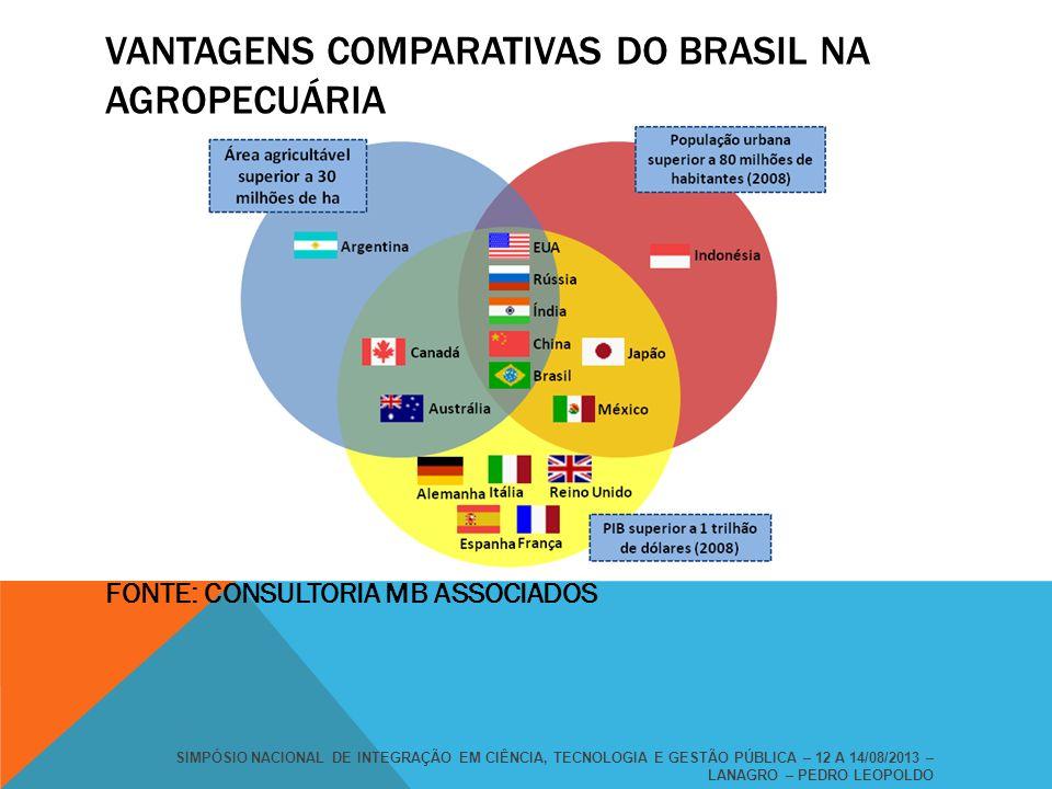 VANTAGENS COMPARATIVAS DO BRASIL NA AGROPECUÁRIA