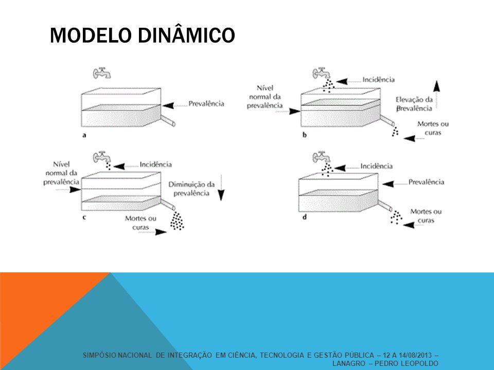 MODELO DINÂMICO SIMPÓSIO NACIONAL DE INTEGRAÇÃO EM CIÊNCIA, TECNOLOGIA E GESTÃO PÚBLICA – 12 A 14/08/2013 – LANAGRO – PEDRO LEOPOLDO.