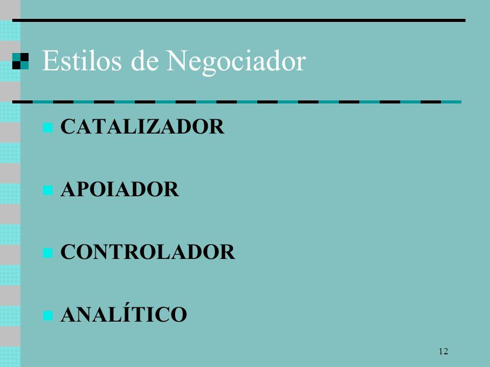 Estilos de Negociador CATALIZADOR APOIADOR CONTROLADOR ANALÍTICO