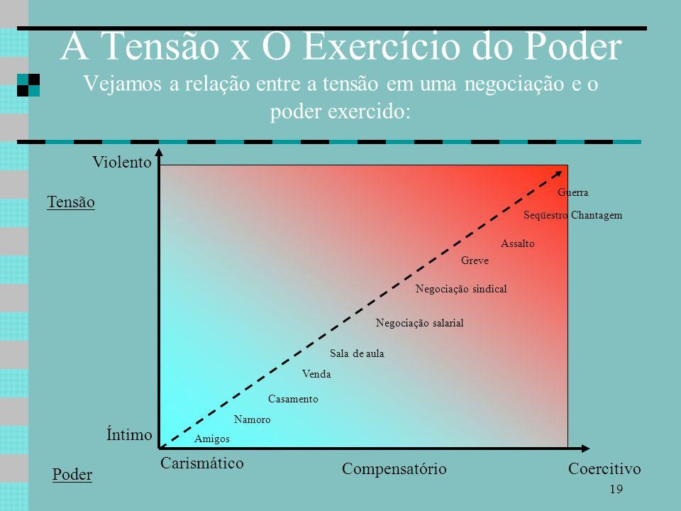 A Tensão x O Exercício do Poder Vejamos a relação entre a tensão em uma negociação e o poder exercido: