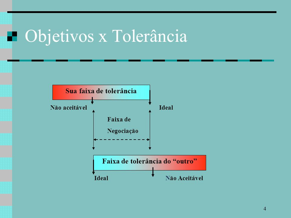 Objetivos x Tolerância