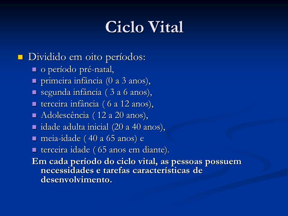 Ciclo Vital Dividido em oito períodos: o período pré-natal,