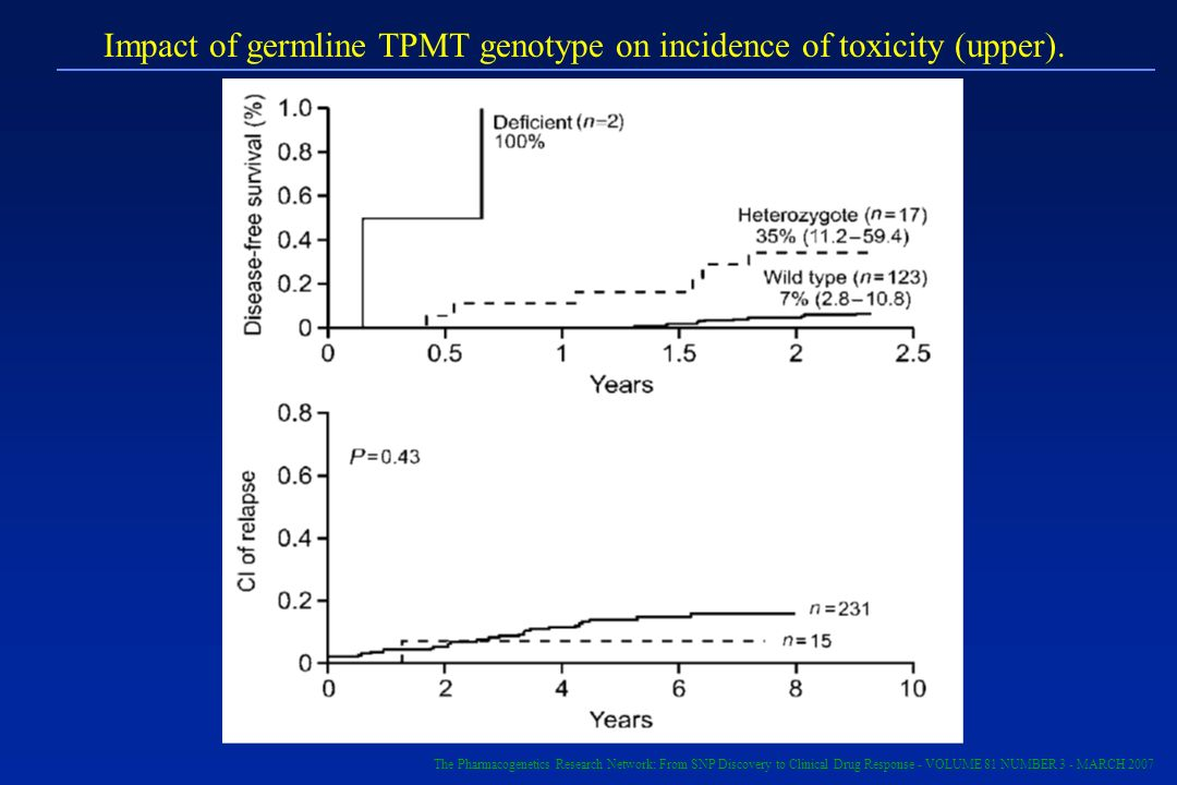 Impact of germline TPMT genotype on incidence of toxicity (upper).