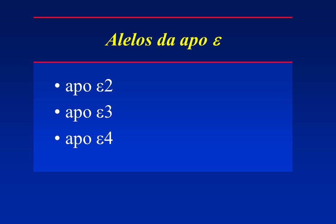 Alelos da apo e apo e2 apo e3 apo e4