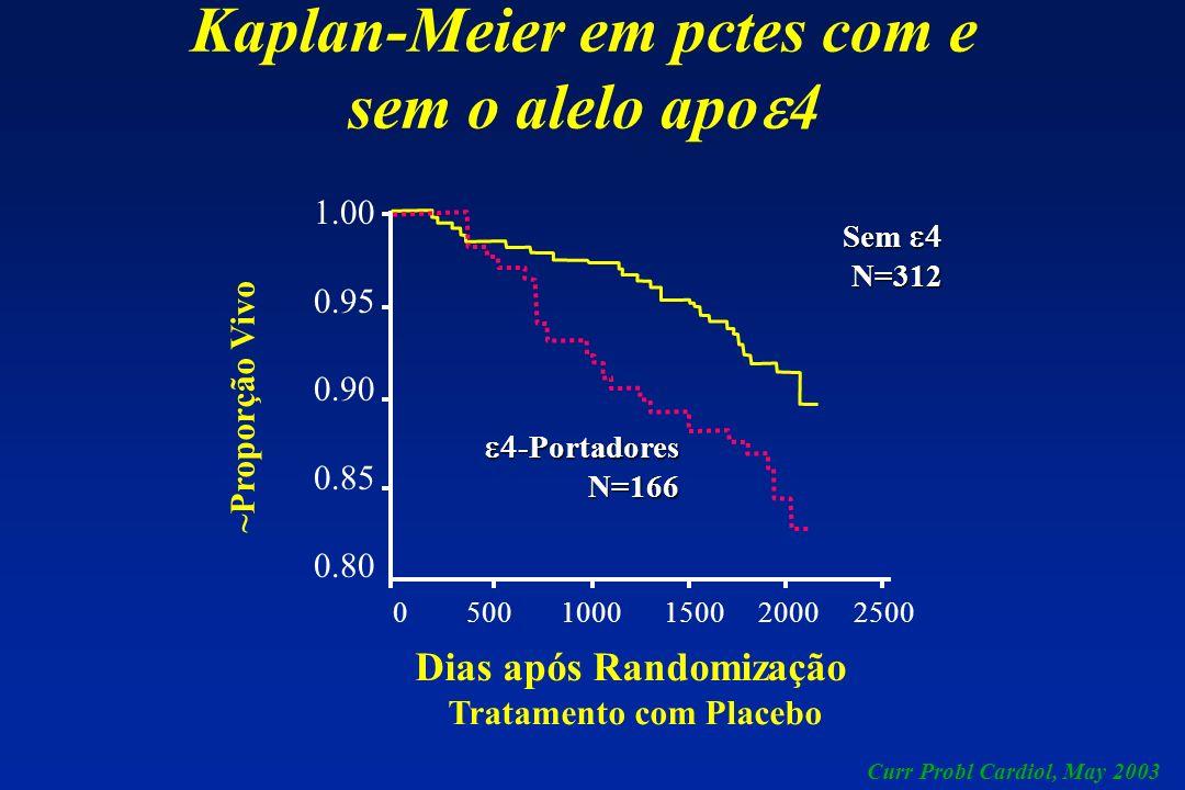 Kaplan-Meier em pctes com e sem o alelo apoe4