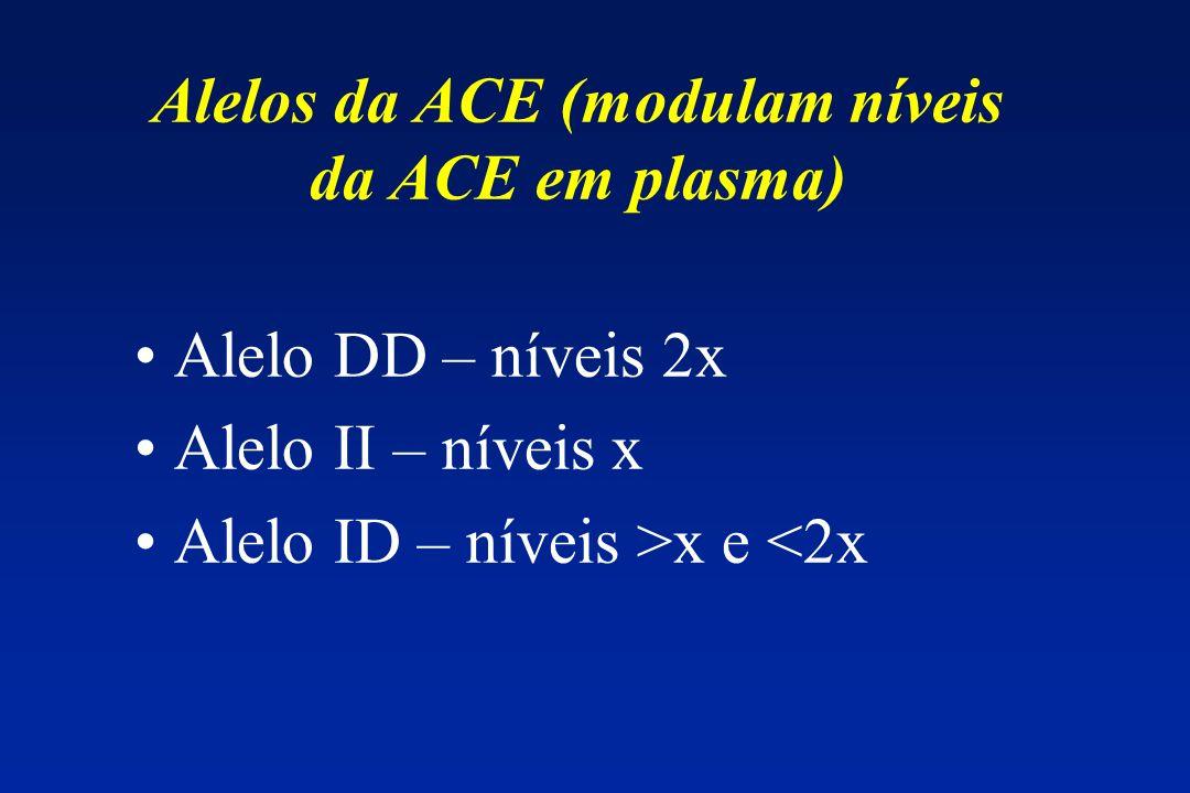 Alelos da ACE (modulam níveis da ACE em plasma)
