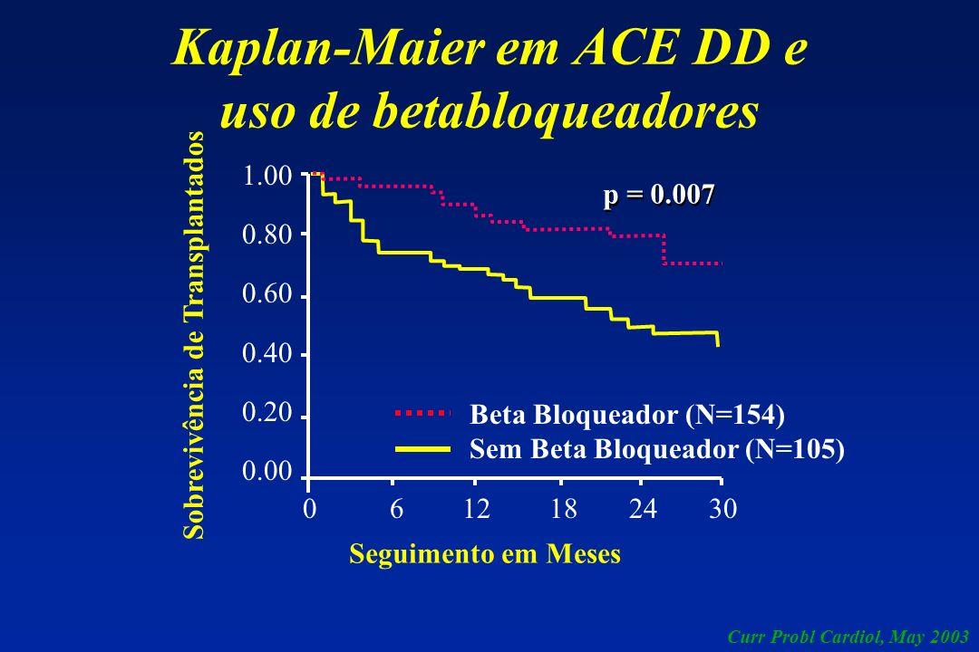 Kaplan-Maier em ACE DD e uso de betabloqueadores