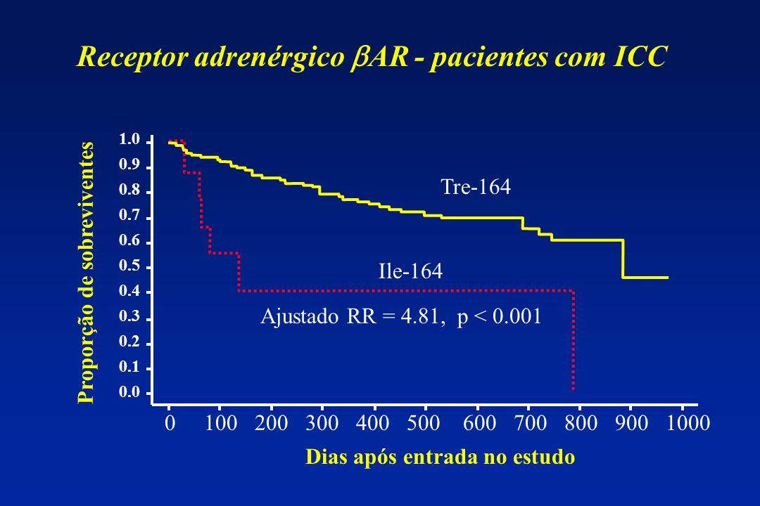 Receptor adrenérgico bAR - pacientes com ICC