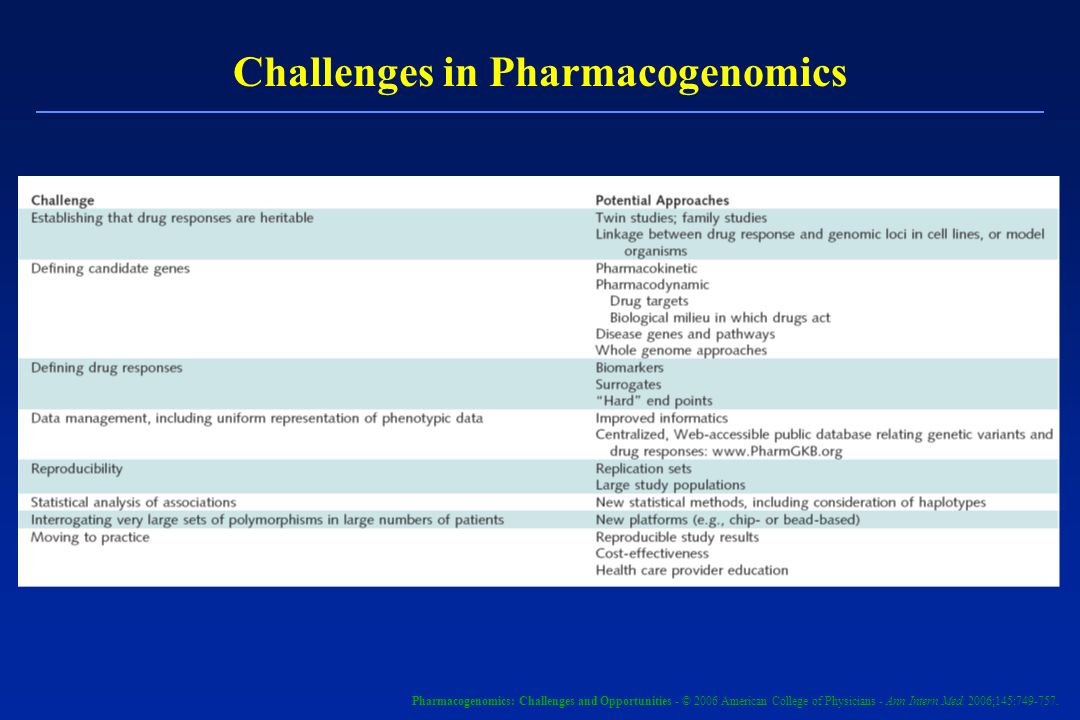 Challenges in Pharmacogenomics